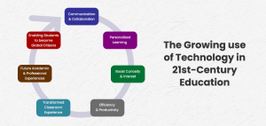 technology in 21st-century education